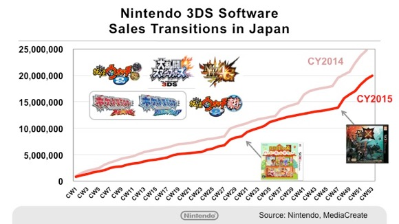 how to sell a 3ds