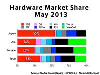 Hardware Market Share