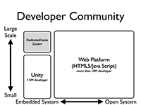 Developer Community