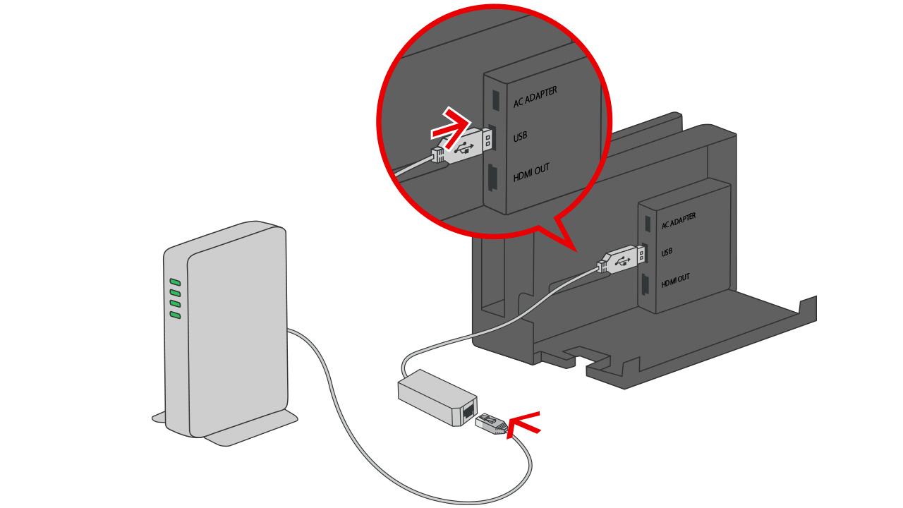 Nintendo SwitchドックのUSB端子に有線LANアダプター(別売)を接続して、ルーターと有線LANアダプターをLANケーブルでつなぎます。